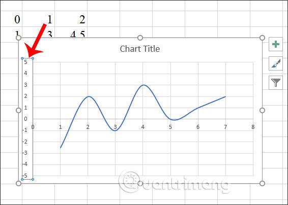 Giá trị min max cho biểu đồ