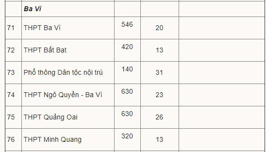 Điểm chuẩn vào lớp 10 công lập Hà Nội 11